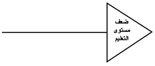 مخطط هيكل السمكة ED1.png?w=519&h=184