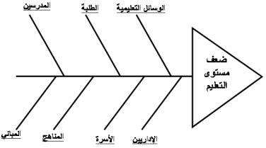 مخطط هيكل السمكة مثال الإدارة والهندسة الصناعية