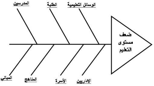 مخطط هيكل السمكة ED2.png?w=511&h=268