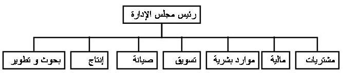 الهيكل التنظيمي Organization Structure الإدارة والهندسة الصناعية