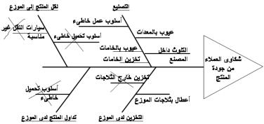 تحليل المشاكل باستخدام مخطط هيكل السمكة Fishbone Diagram الإدارة والهندسة الصناعية