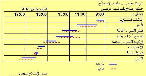 جدول زمني لمشروع سكني Pdf 7