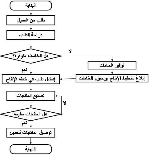 flow-chart-order