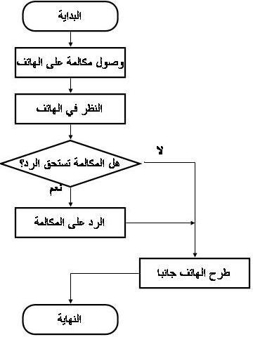 خريطة التدفق Flow Chart الإدارة والهندسة الصناعية