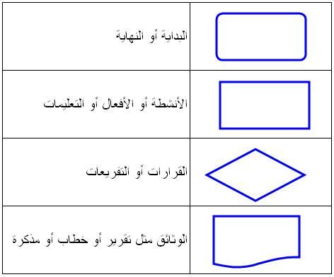 flow-chart-symbols-2
