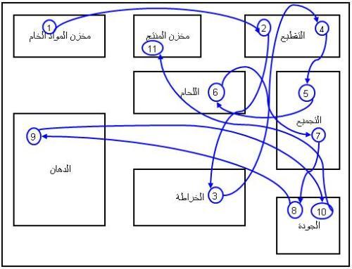 spaghetti-diagram-2