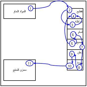 spaghetti-diagram-3
