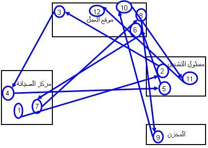 spaghetti-diagram-5