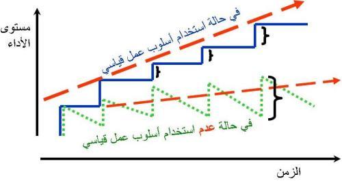 الفارق بين العمل القياسي والعمل التقليدي
