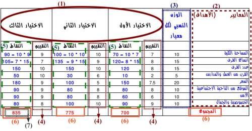 اتخاذ قرار متعدد المعايير باستخدام score-matrix-4.jpg?w=500&h=261