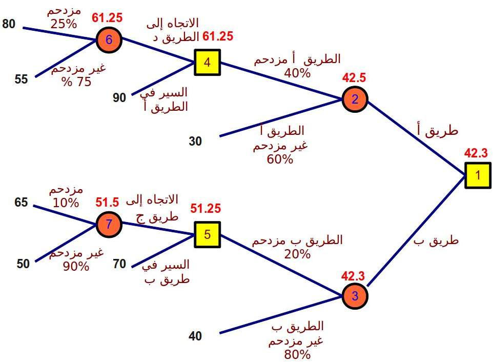 شجرة القرار Decision Tree الإدارة والهندسة الصناعية