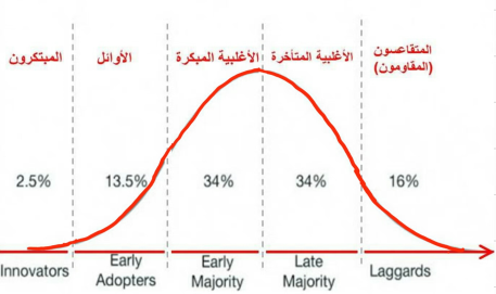 Innovation Adoption Curve1